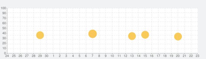 Color Portfolioの話題指数グラフ(7月23日(金))