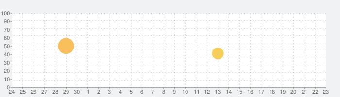 自動車の構造の話題指数グラフ(10月23日(土))
