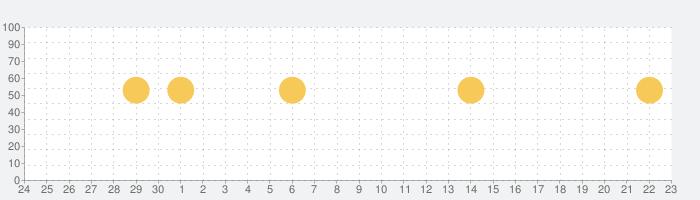 音声翻訳者 - 外国語翻訳アプリの話題指数グラフ(10月23日(金))