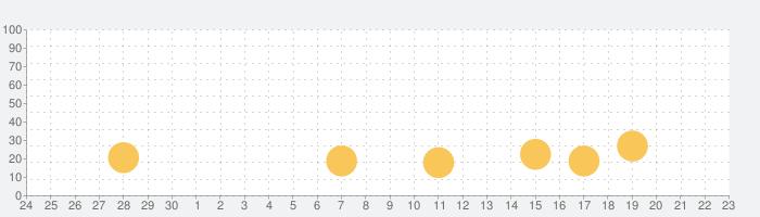 請求書作成アプリ - Misocaの話題指数グラフ(10月23日(土))