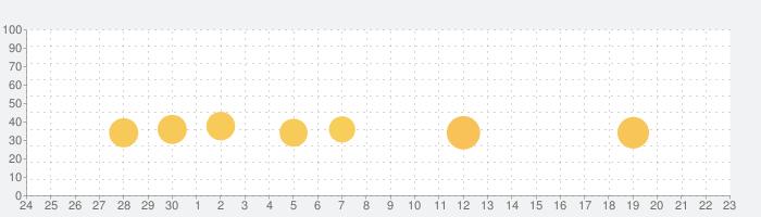 高速クリーナー-スーパークリーナーの話題指数グラフ(10月23日(金))