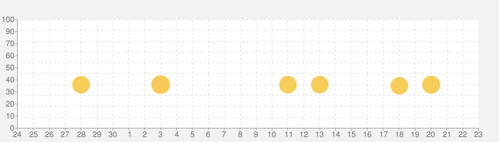ポケモンスマイルの話題指数グラフ(10月23日(金))