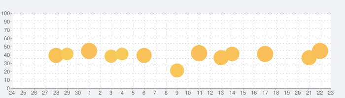 御朱印帳 No.1 14万件超の神社・お寺がいいねの話題指数グラフ(10月23日(土))