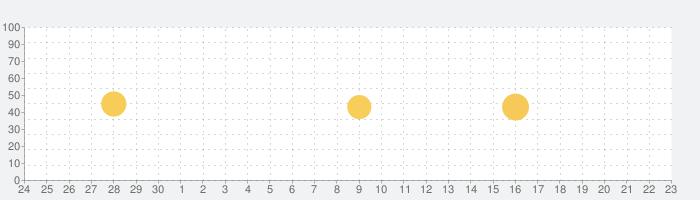 otoco - オトコのための2ちゃんねるアプリの話題指数グラフ(10月23日(土))
