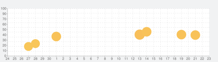 International SOS Assistanceの話題指数グラフ(10月23日(土))