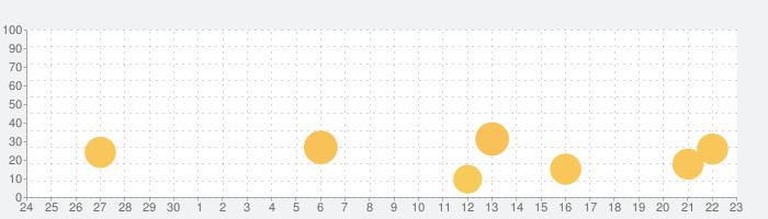 bREADER Cloudの話題指数グラフ(10月23日(土))