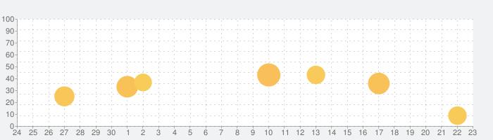 Sendy - ファイル転送/クラウドを一箇所で!の話題指数グラフ(10月23日(金))