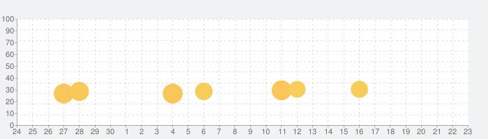 [グリパチ]ミリオンゴッドの話題指数グラフ(10月23日(土))