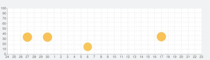 保護者用ノートン ファミリーの話題指数グラフ(10月23日(金))