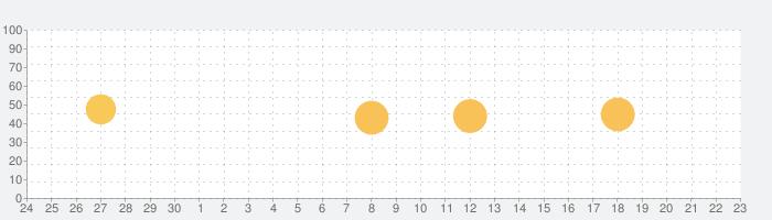 Mirror Linkの話題指数グラフ(10月23日(土))