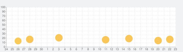 東奥日報の話題指数グラフ(10月23日(土))