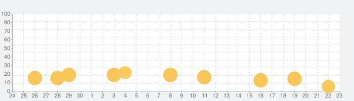 NARUTO-ナルト- 疾風伝 ナルティメットブレイジングの話題指数グラフ(10月23日(金))