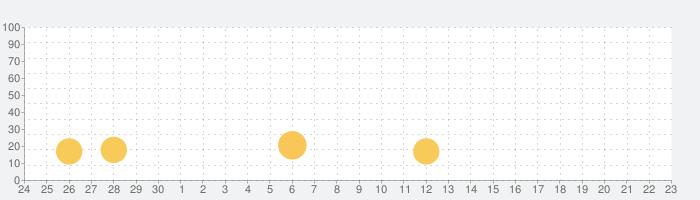 Pro Blue Hedgehog - Ultimate Adventureの話題指数グラフ(10月23日(土))