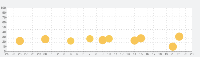 ソリティア カード コレクション:古典的なゲームの話題指数グラフ(10月23日(金))