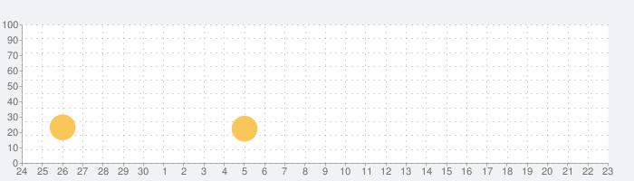 ブレイブ フロンティア ローグストーリーの話題指数グラフ(10月23日(金))