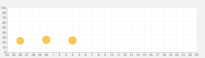 Golf Odysseyの話題指数グラフ(10月23日(金))