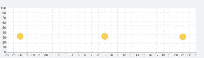 har•mo•nyの話題指数グラフ(10月23日(金))