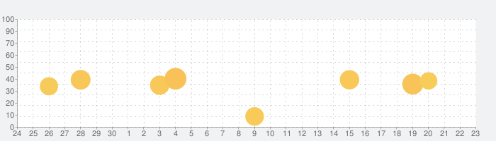 マンガドアの話題指数グラフ(10月23日(土))
