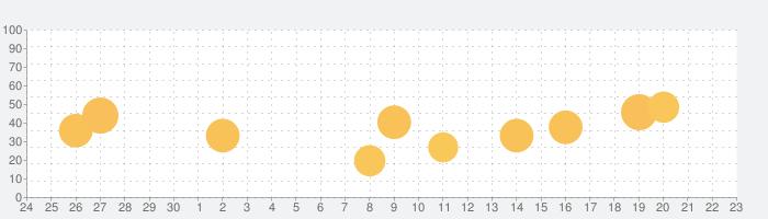 旅比較ねっと ホテル予約の話題指数グラフ(10月23日(土))