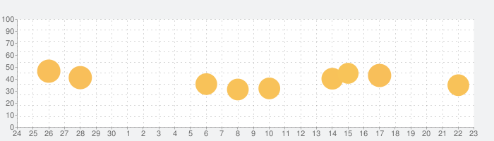 Rosetta Stoneの話題指数グラフ(10月23日(金))