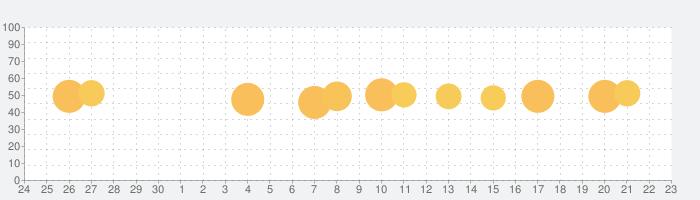 イージーポーザー Easy Poseの話題指数グラフ(10月23日(金))