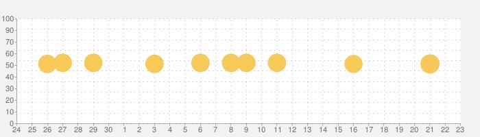 日本酒手帳 for iPadの話題指数グラフ(10月23日(土))