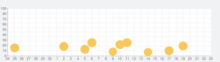 Car Games 3Dの話題指数グラフ(10月23日(金))