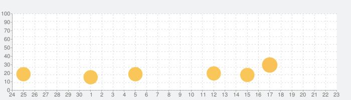 全問解説付 応用情報技術者 午前 一問一答問題集の話題指数グラフ(10月23日(金))
