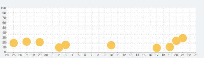 東京デッドボールの話題指数グラフ(10月23日(金))