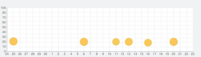 定番花札 こいこいの話題指数グラフ(10月23日(土))