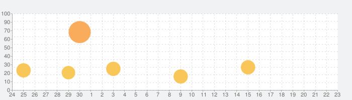 軍勢RPG 蒼の三国志の話題指数グラフ(10月23日(金))
