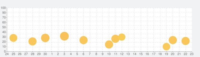 TONE SIMの話題指数グラフ(10月23日(金))