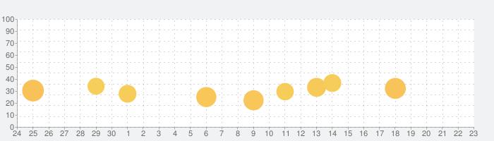 Wunderfind: 紛失したデバイスを見つけるの話題指数グラフ(10月23日(金))