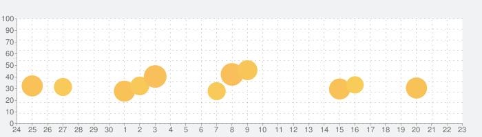 Live Home 3D: インテリアデザイン、 間取り図の話題指数グラフ(10月23日(土))