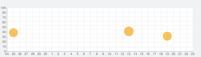 モールスデコーダ CW勇気の源 VBCの話題指数グラフ(10月23日(金))