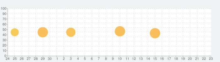 端傳媒:華語深度新聞の話題指数グラフ(10月23日(土))