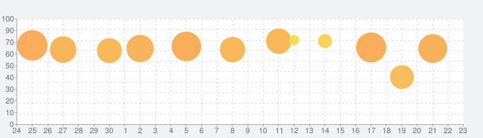 LINE POP2の話題指数グラフ(10月23日(金))