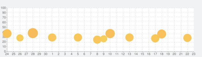 天下統一恋の乱 Love Balladの話題指数グラフ(10月23日(金))