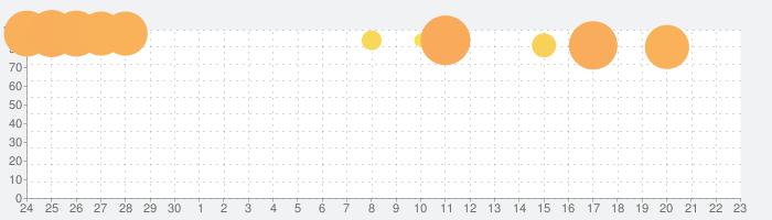 スーパーダンガンロンパ2 さよなら絶望学園 Anniversary Editionの話題指数グラフ(10月23日(金))