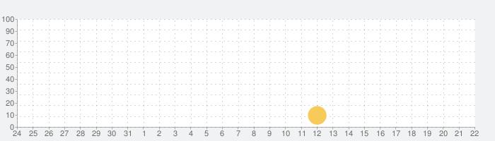 瞑想なうの話題指数グラフ(4月22日(木))