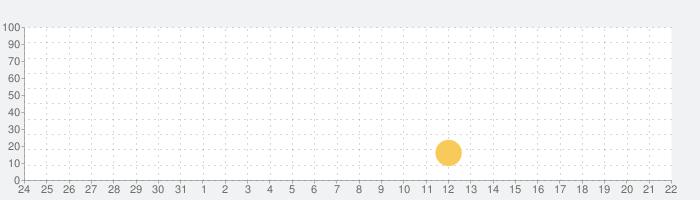 ハッピーどうぶつ病院の話題指数グラフ(4月22日(木))