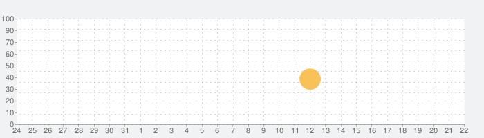 むぎわらぼうしの話題指数グラフ(1月22日(金))