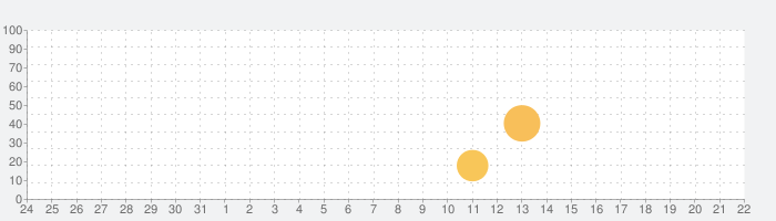 Sofotoの話題指数グラフ(1月22日(金))