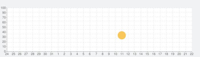 クトゥルフと夢の階段 DreamStairsの話題指数グラフ(4月22日(木))