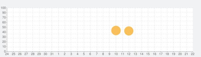 M Stopwatchの話題指数グラフ(1月22日(金))
