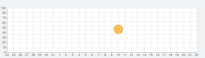 Stezzaの話題指数グラフ(9月22日(水))