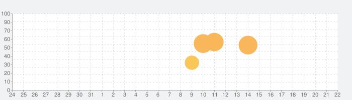 脱出ゲーム 魔法使いの隠れ家の話題指数グラフ(9月22日(火))