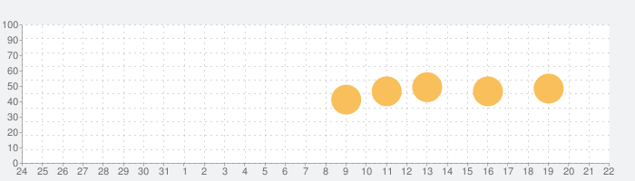 liveBPM - Beat Detectorの話題指数グラフ(1月22日(金))