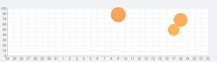 ゆるキャン△ VIRTUAL CAMP ~麓キャンプ場編~の話題指数グラフ(4月22日(木))
