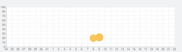 ListeningHackerProの話題指数グラフ(6月22日(火))